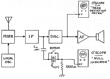 An Inexpensive and Axccurate FM Deviation Meter for Hams